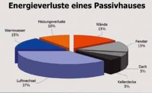 Energieverluste Passivhaus Diagramm